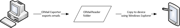 OlMail Reader data flow